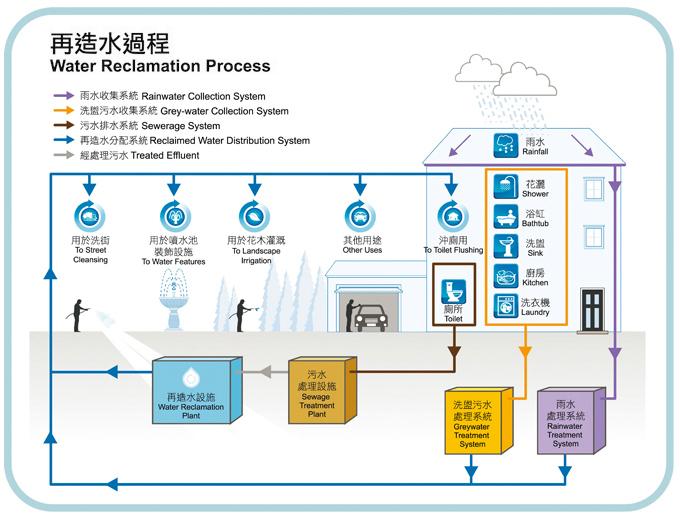 Wsd Annual Report 2012 13 Managing Hong Kong S Water