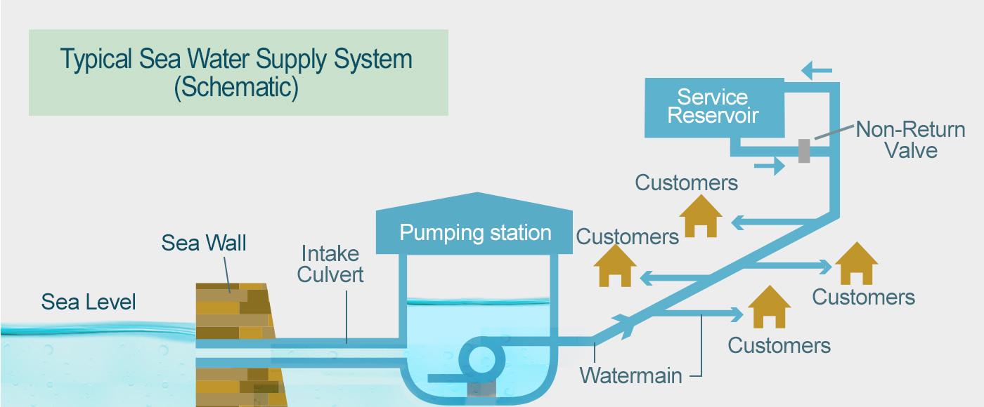 WSD - Seawater for Flushing